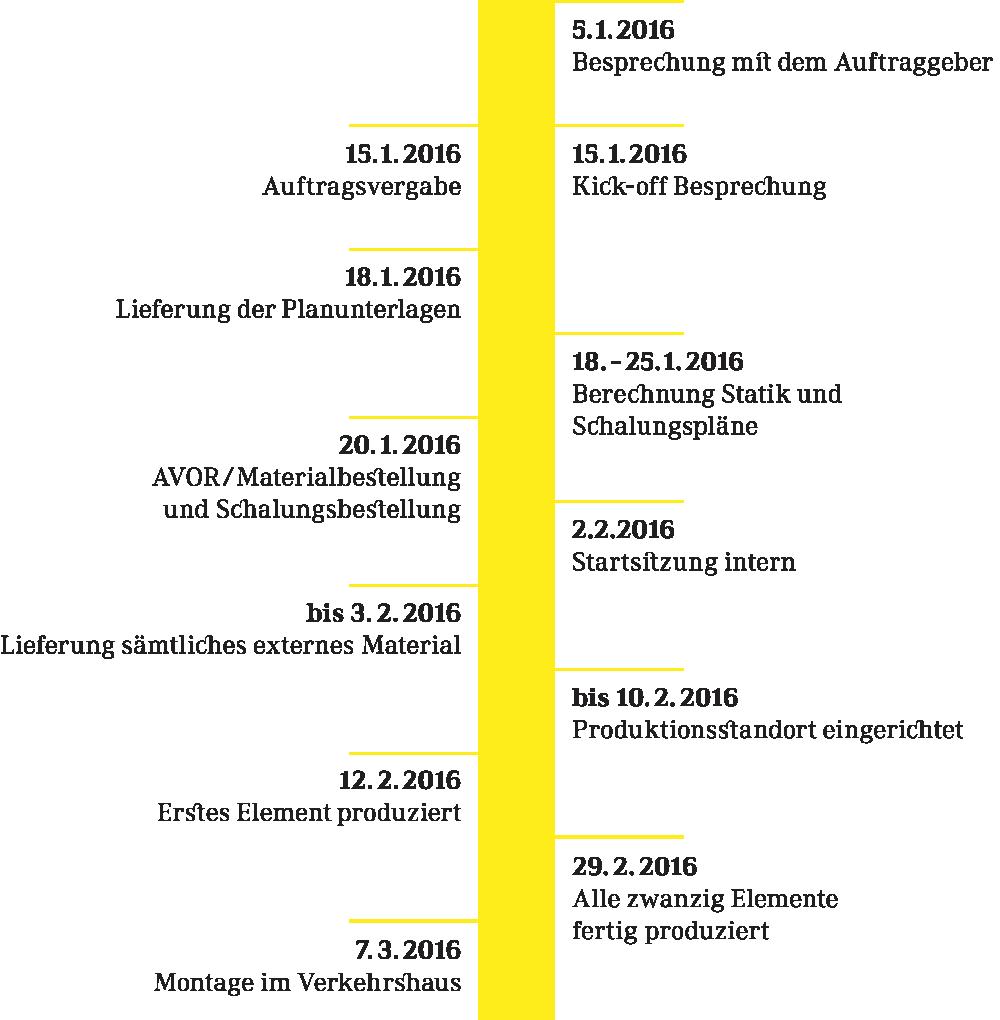 Grafik_Tunnel_Zeitstrahl_hoch