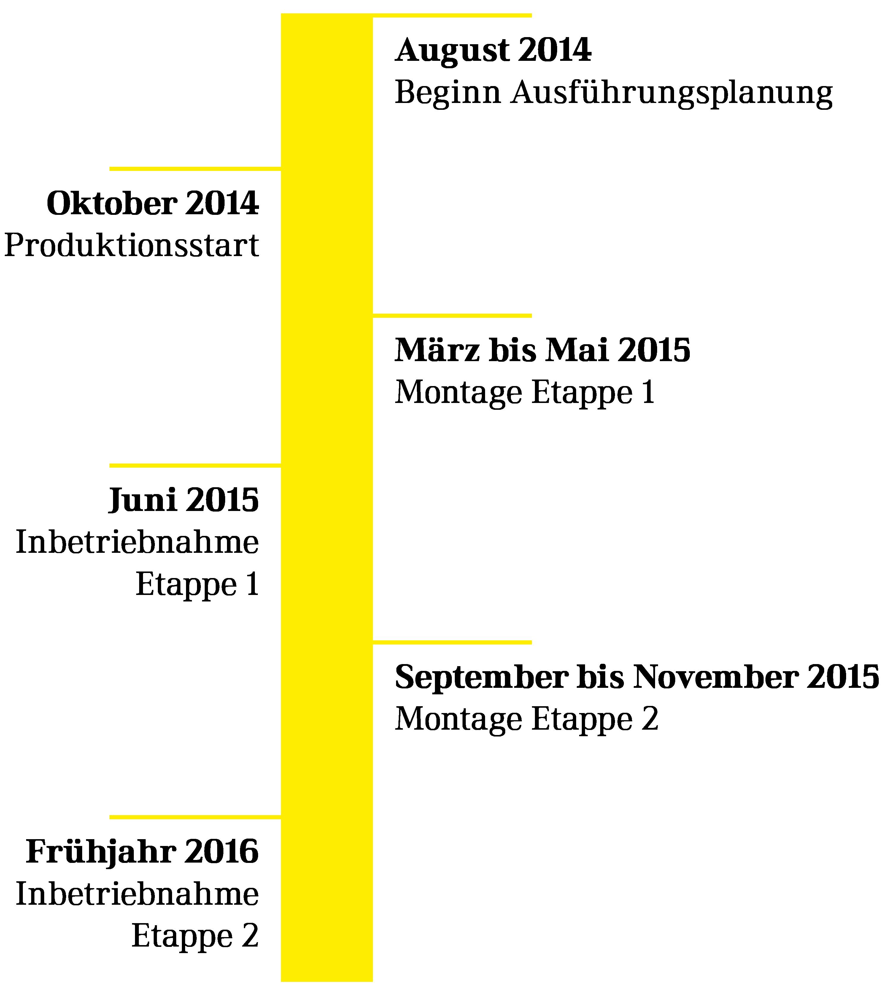 projektablauf_mueller_steinag